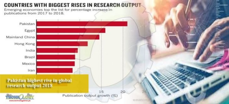 پاکستان با 21 درصد افزایش رشد تولیدات علمی به خود اختصاص داده است و در جهان رتبه اول را به دست آورده است