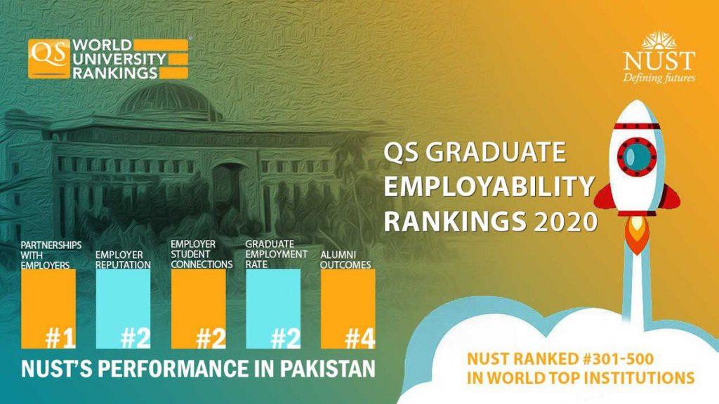 دانشگاه ملی علم و فناوری پاکستان در رتبه بندی دانشگاهی  QS در سال 2020