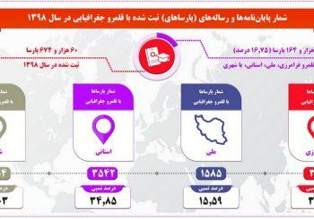آمار تولیدات علمی ایران