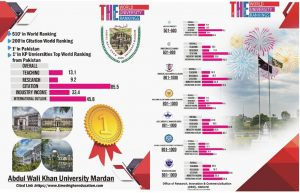 Abdul Wali Khan University Becomes Top-Ranked Pakistani University in Times 2021 Rankings